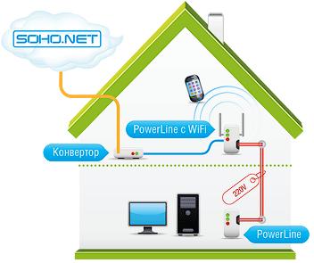 Организация мини-локальной сети, используя PowerLine адаптер