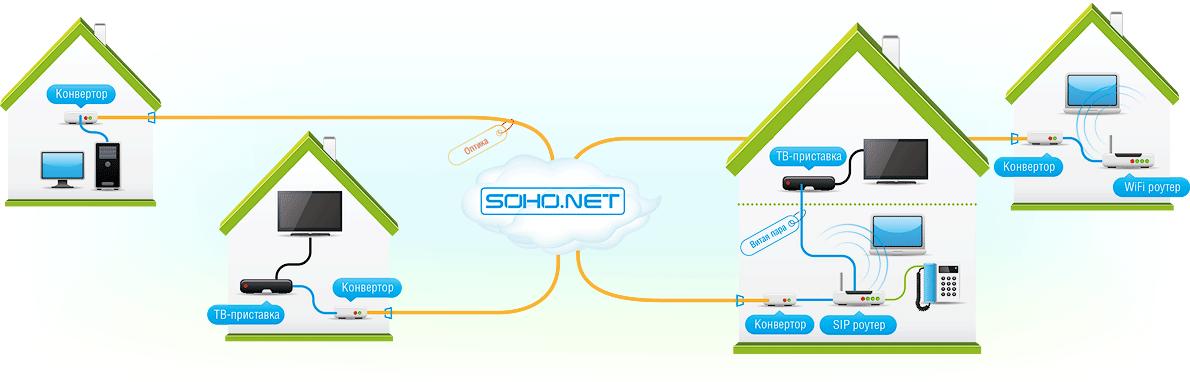 Схема подключения оптоволоконных линий связи