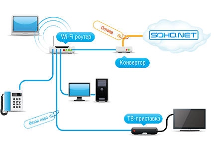 Организация мини-локальной сети, используя беспроводную точку доступа